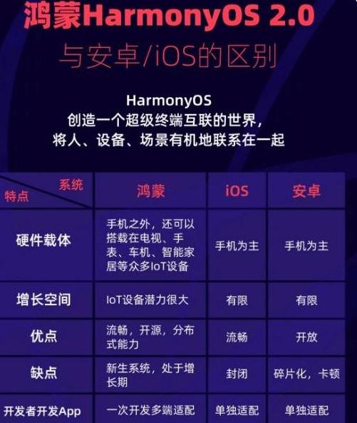 苹果手机能刷鸿蒙系统吗